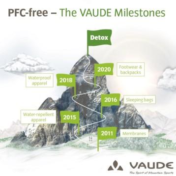 Vaude asume el compromiso Detox: productos sin PFC