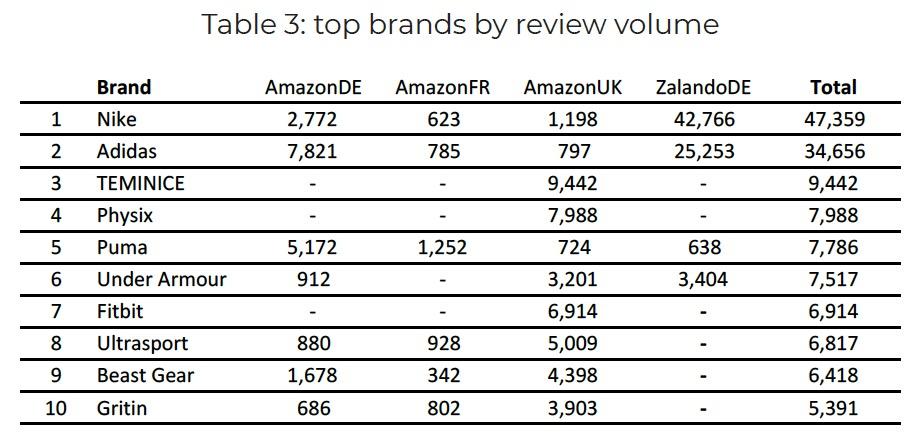 estudio sobre los productos más reseñados en los marketplaces