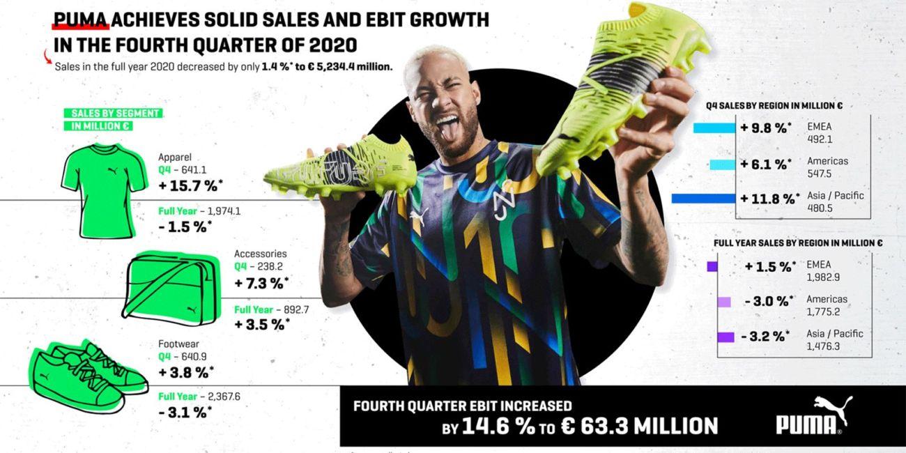 resultados económicos de Puma en 2020