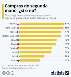 ranking países por compras de segunda mano