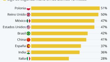 Un 37% de españoles han comprado artículos de segunda mano en el último año