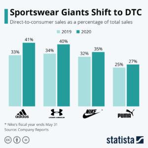 datos sobre venta directa al consumidor de las marcas deportivas