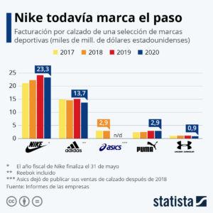 datos sobre ventas de calzado de las marcas deportivas