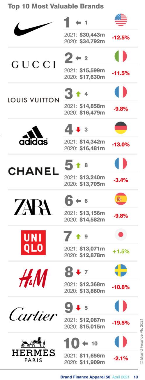 ranking Brand Finance textil