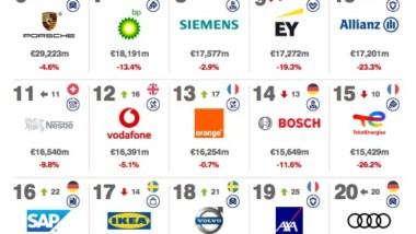 Adidas, Zara, Decathlon y El Corte Inglés, entre las 100 marcas europeas más valiosas