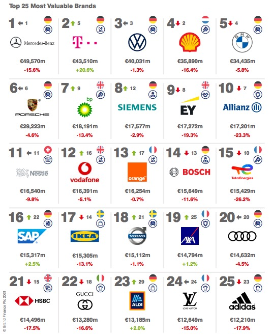informe Brand Finance sobre valor marcas europeas