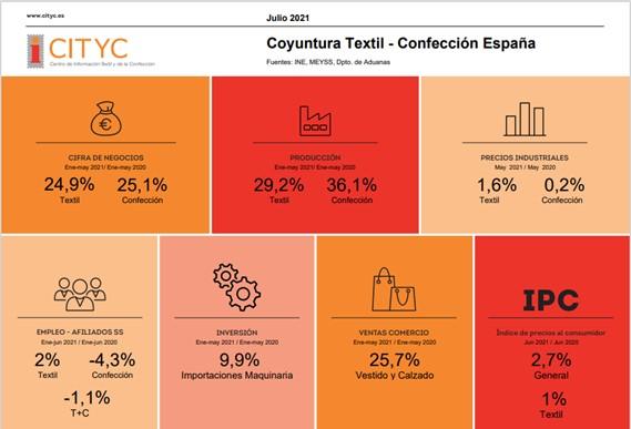 datos del Cityc sobre textil en España